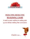 INDUCTIVE-DEDUCTIVE REASONING CHART