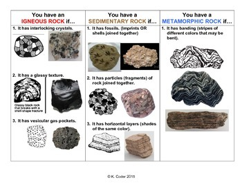 infographic rocks and minerals nys lab practical tpt. Black Bedroom Furniture Sets. Home Design Ideas
