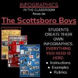 INFOGRAPHICS FOCUS ON THE SCOTTSBORO BOYS TRIAL