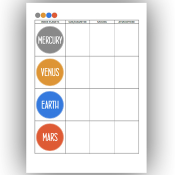 INNER PLANETS worksheets and presentation ( Solar System )