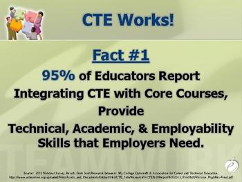 "INTEGRATION: Making ""Relevant"" Connections between CTE & Academic Disciplines"