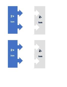 IONIC BONDS MANIPULATIVES