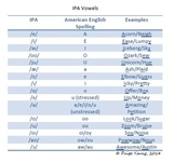 IPA Vowels Cheat Sheet
