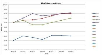 IPAD Activity Tracker