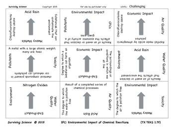 IPC Vocabulary Scramble Game: Environmental Impact of Chemical Reactions