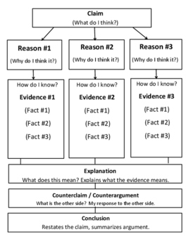 IR Argument components and graphic organizer