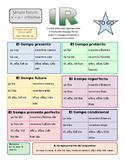 IR verb summary sheet