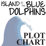 THE ISLAND OF THE BLUE DOLPHINS Plot Chart Organizer Diagr