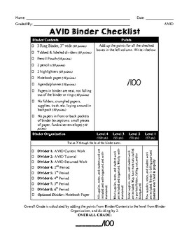 AVID Binder Check Rubric