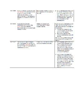 ISTEP Applied Skills 7th grade
