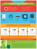 IT Units of Measurement