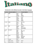 ITALIAN - Intro to the different sounds in the Italian language + KEY