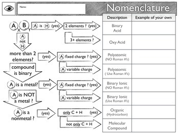 eyeLEARN Naming Chemical Compounds & Molecules Worksheets, Study Guides & Images