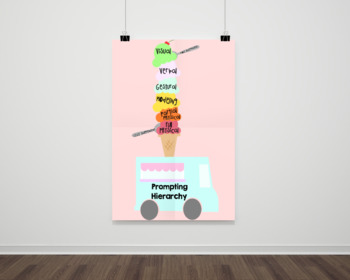 Ice Cream Themed Prompting Hierarchy Poster
