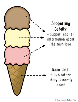 Ice Cream Writing Graphic Organizer By Tiny Teacher Tidbits Tpt