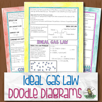 Ideal Gas Law Chemistry Doodle Diagrams