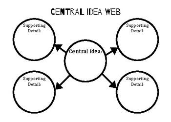 Ideas: Central Idea (Teaching Lesson)