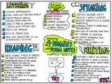 Ideas for Using Visual Notes in Your Classroom