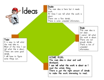 Ideas writing trait rubric
