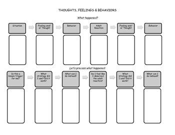 Identification of Behavioral Triggers Worksheet