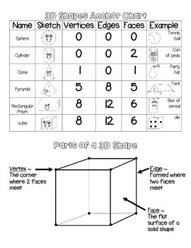 Identify 2D & 3D Shapes Anchor Charts and Games Activity Pack for Centers 2.G.1