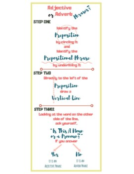 Identify Adjective and Adverb Phrases Step-By-Step