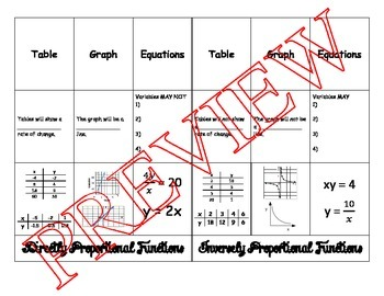 Identify Directly Proportional & Inversely Proportional Functions - Foldable