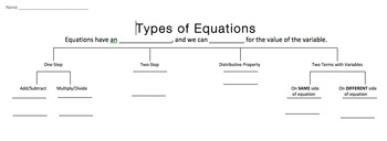 Types of Equations Sort
