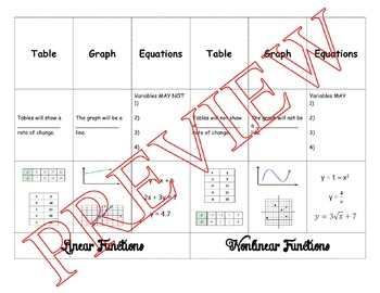 Identify Linear and Nonlinear Functions-Foldable