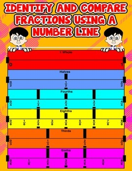 Identify and Compare Fractions Using a Number Line {Poster/Anchor Chart}