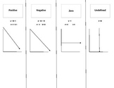 Identify the Type of Slope Graphic Organizer