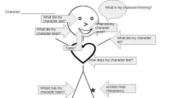 Identifying Character Traits