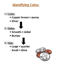 Identifying Coins Chart