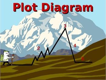 Identifying Elements of a Plot Diagram