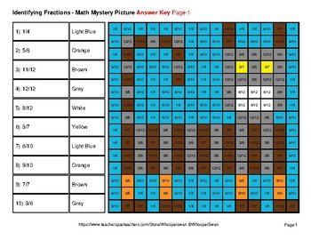 Identifying Fractions | Cats Math Mystery Picture Worksheets