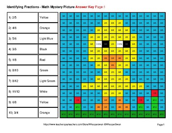 Identifying Fractions | Easter Math Mystery Picture Worksheets