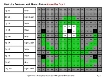 Identifying Fractions | Monsters Math Mystery Picture Worksheets