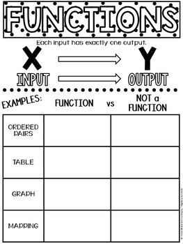 Identifying Functions Student Notes and Practice