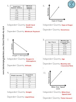 Identifying Independent and Dependent Quantities from Tables and Graphs