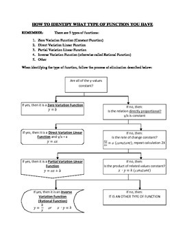 Identifying Linear Functions and Basic Rational Function Flowchart