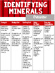 Identifying Minerals: An Earth Science Mini-Unit
