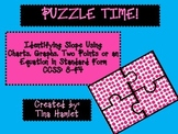 PUZZLE TIME!  Identifying Slope from an Equation, Graph, Table or Two Points