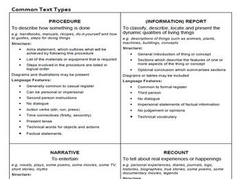 Identifying Text Types activity for Middle and Secondary Australian Curriculum