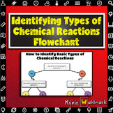 Identifying Types of Chemical Reactions Flowchart
