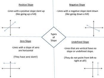 Identifying Types of Slope Notes