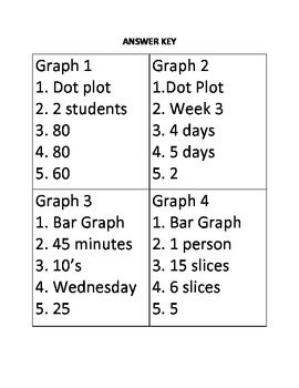 Identifying and Analyzing Graphs Activity