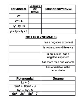 Chart for Naming Polynomials | My Interactive Notebook Pages ...