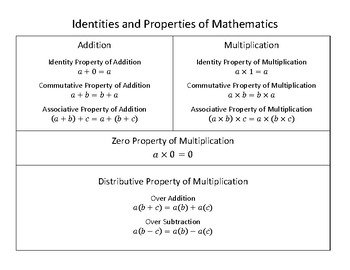 Identities and Properties Chart