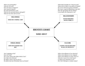 Identity Chart: Who Am I?