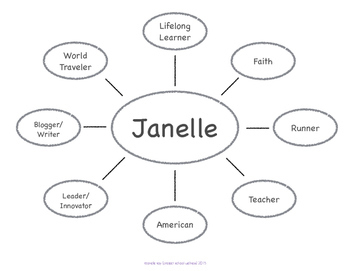 Identity Map (Character Education Lesson Plan, Middle School